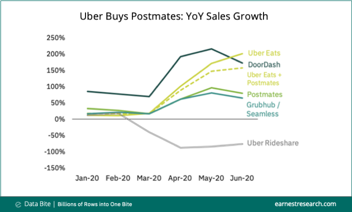 Charting sales growth for Uber, Postmates, Door Dash, and other food delivery services.